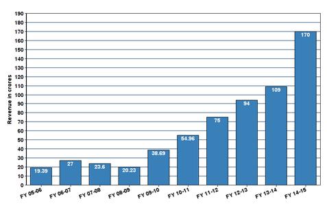revenue_chart